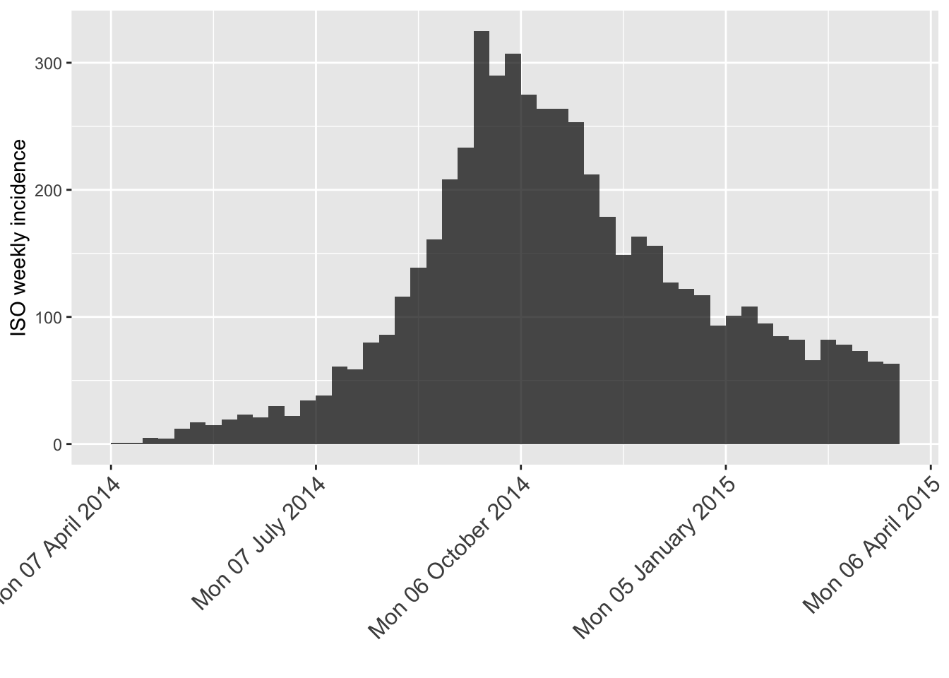 Customize plots of incidence • incidence